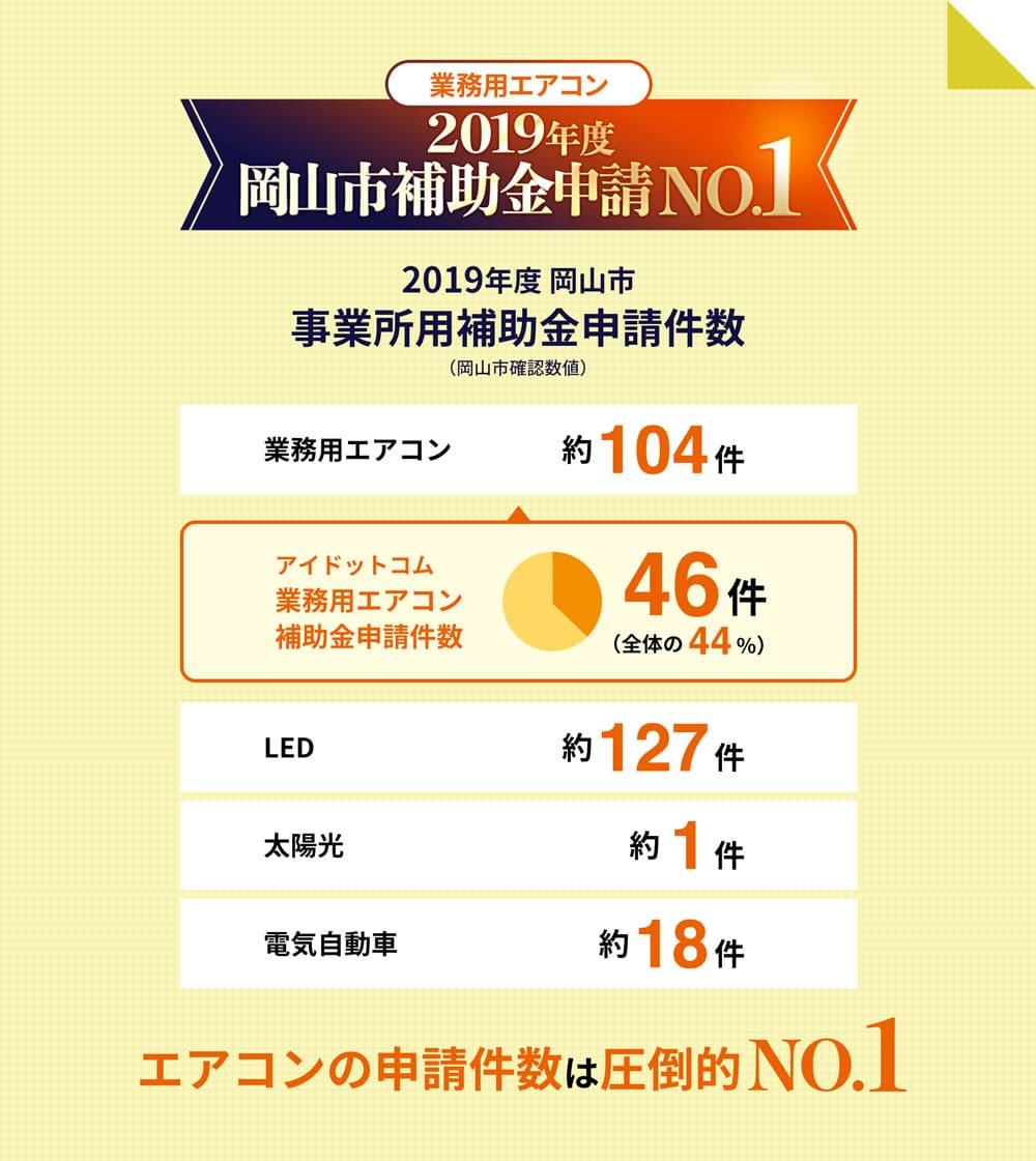 業務用エアコン 2019年度岡山市補助金申請No.1