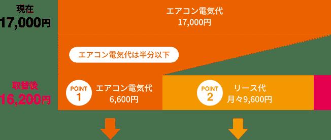 エアコン電気代17,000円 ► エアコン電気代は半分以下 ► エアコン電気代6,600円 ► リース代月々9,600円