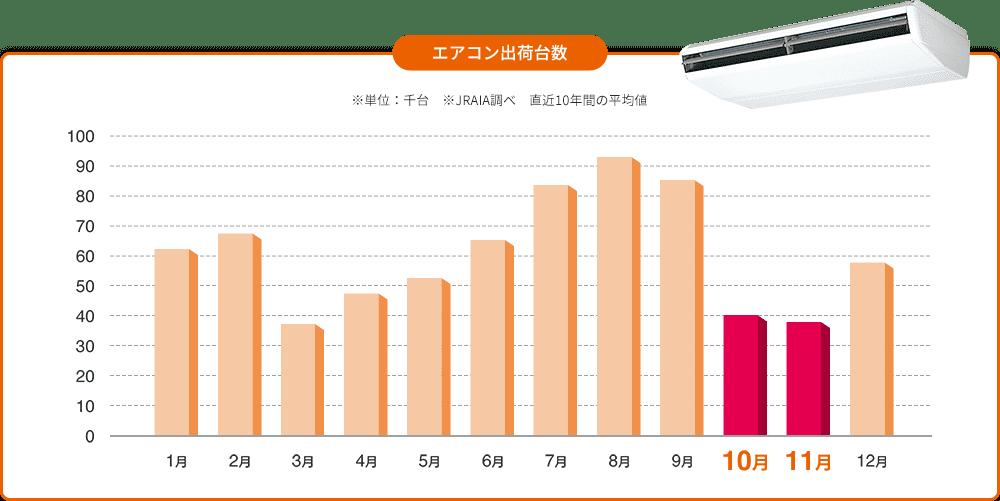 エアコン出荷台数 ► ※単位:千台 ※JRAIA調べ 直近10年間の平均値